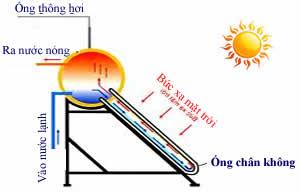 Hấp thụ năng lượng mặt trời